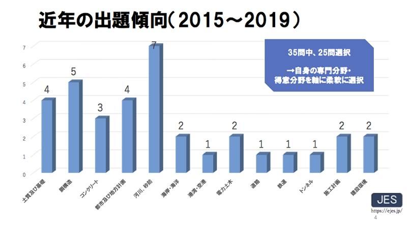 近年の出題傾向(2015〜2019)