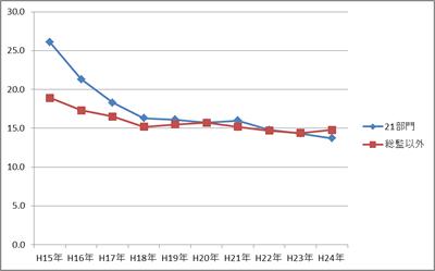合格率推移グラフ
